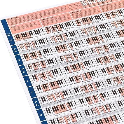 The Really Useful Piano Poster - Aprende Piano, Teoría Musical y ...