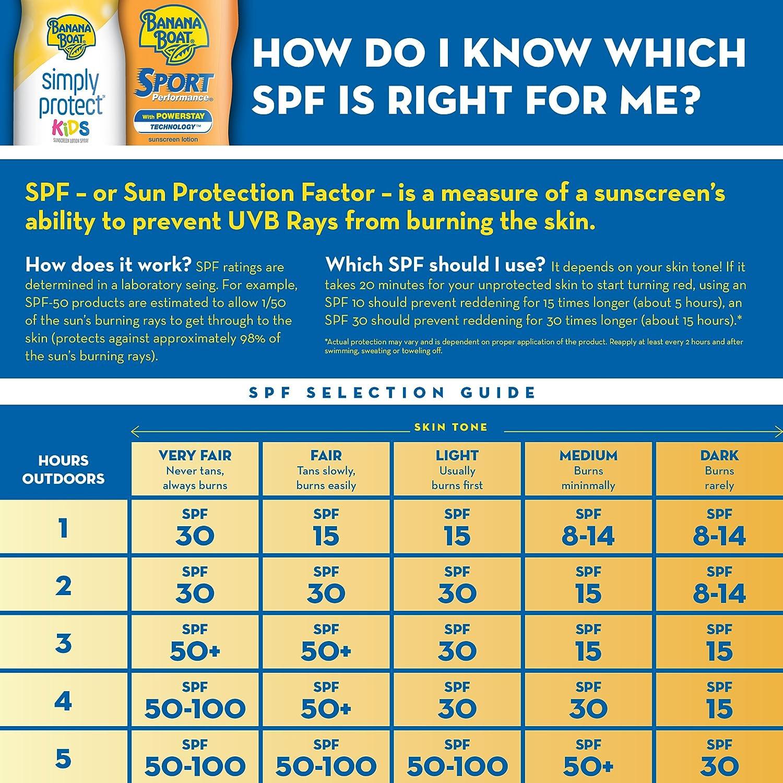 Banana Boat Sunscreen Sport Performance Cool Zone Broad Spectrum Sun Care Sunscreen Lotion – SPF 30, 6 Ounce