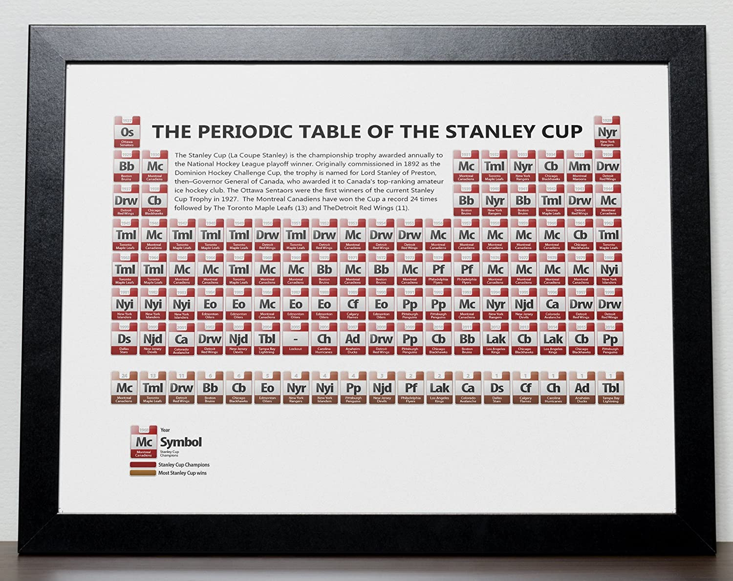 Amazon the periodic table of the stanley cup nhl poster a3 amazon the periodic table of the stanley cup nhl poster a3 size 297cm x 420cm handmade gamestrikefo Images