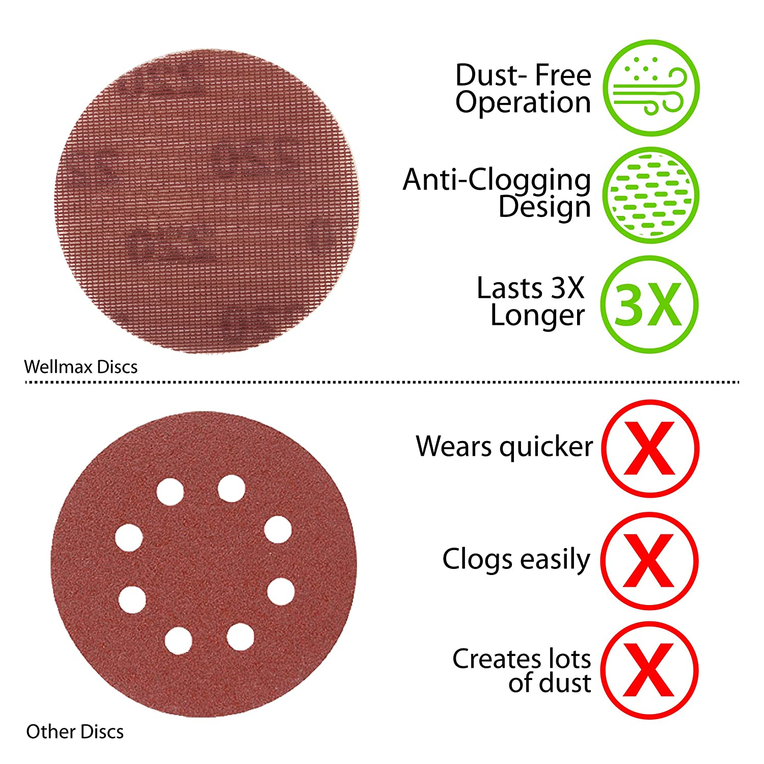 Orbital Sandpaper Pads 125 mm 50 Assortment Pack with 10 pcs Each Grit 200 320,400,600,800 5 Inch Hook and Loop Sanding Discs