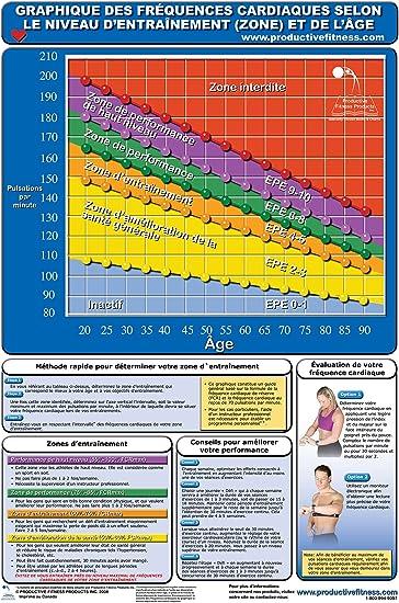Fitness Rythme Cardiaque Poster Tableau De Amazon Fr Sports Et Loisirs