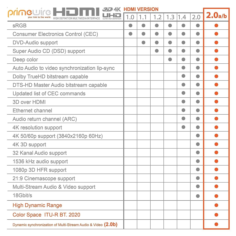 4K Ultra HD 2160p@60Hz // Full HD 1080p Blindaje triple Alta velocidad con canal de Ethernet HDMI 2.0 Primewire 10,0m Ultra HD 4k Cable HDMI Blanco 3D // ARC // CEC // HDCP 18 Gbit//s