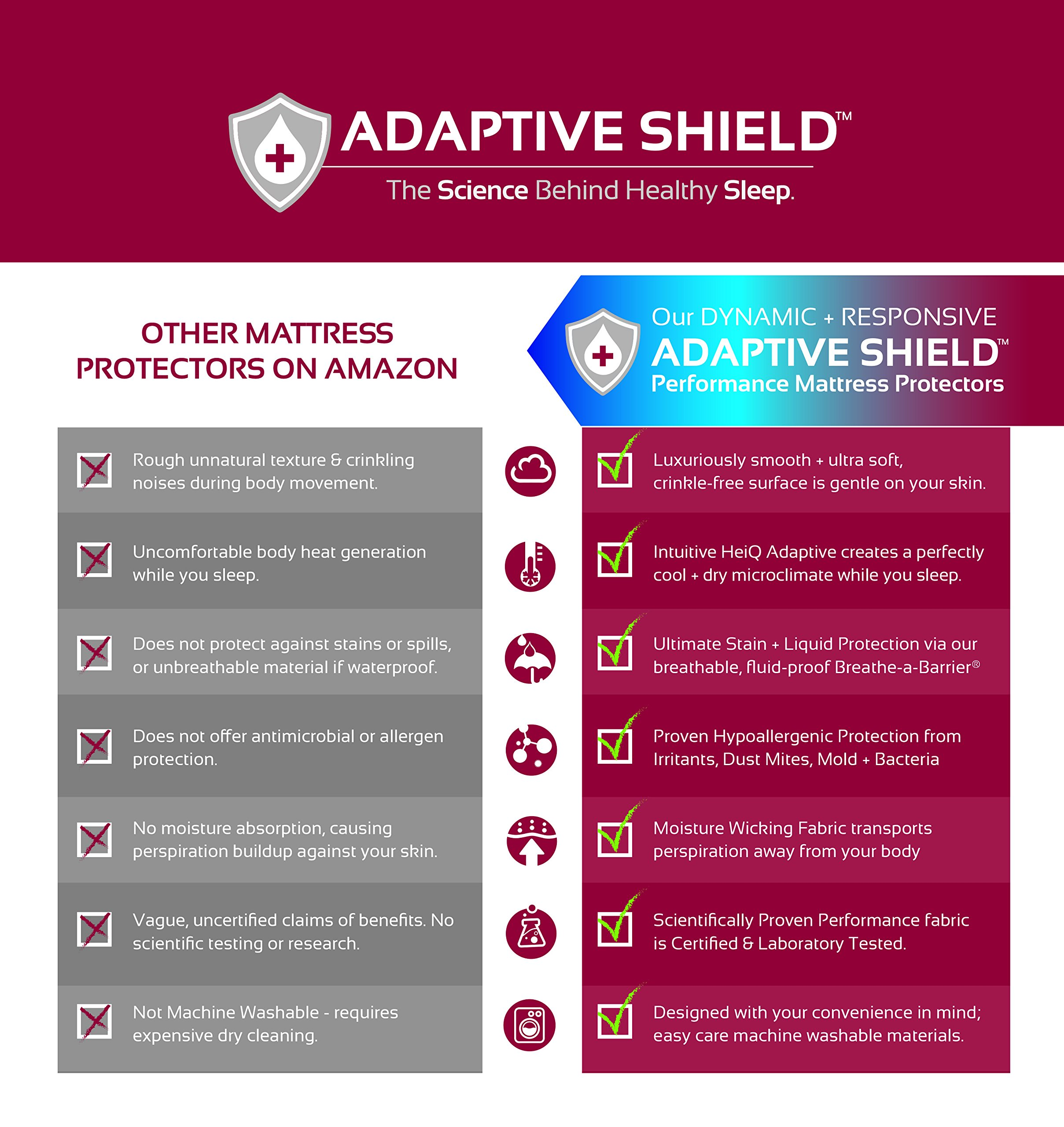 Adaptive Shield Premium Performance Mattress Protector - Lab Tested Allergy Free and Waterproof, Vinyl Free Noiseless Sleep, Crinkle Free, Machine Washable, and Compatible with All Mattresses (King) by Adaptive Shield, Inc. (Image #6)