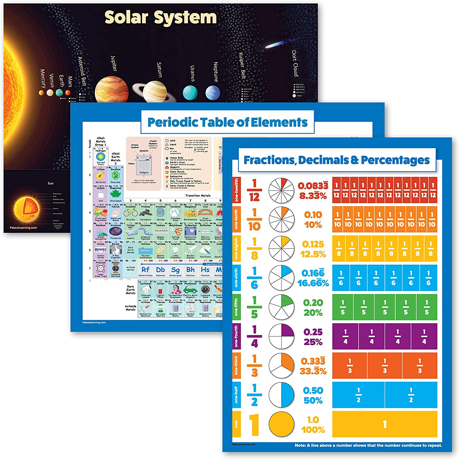 3 Pack - Solar System Poster + Periodic Table of The Elements for Kids + Percentages, Decimals & Fractions Math Chart (Laminated, 18