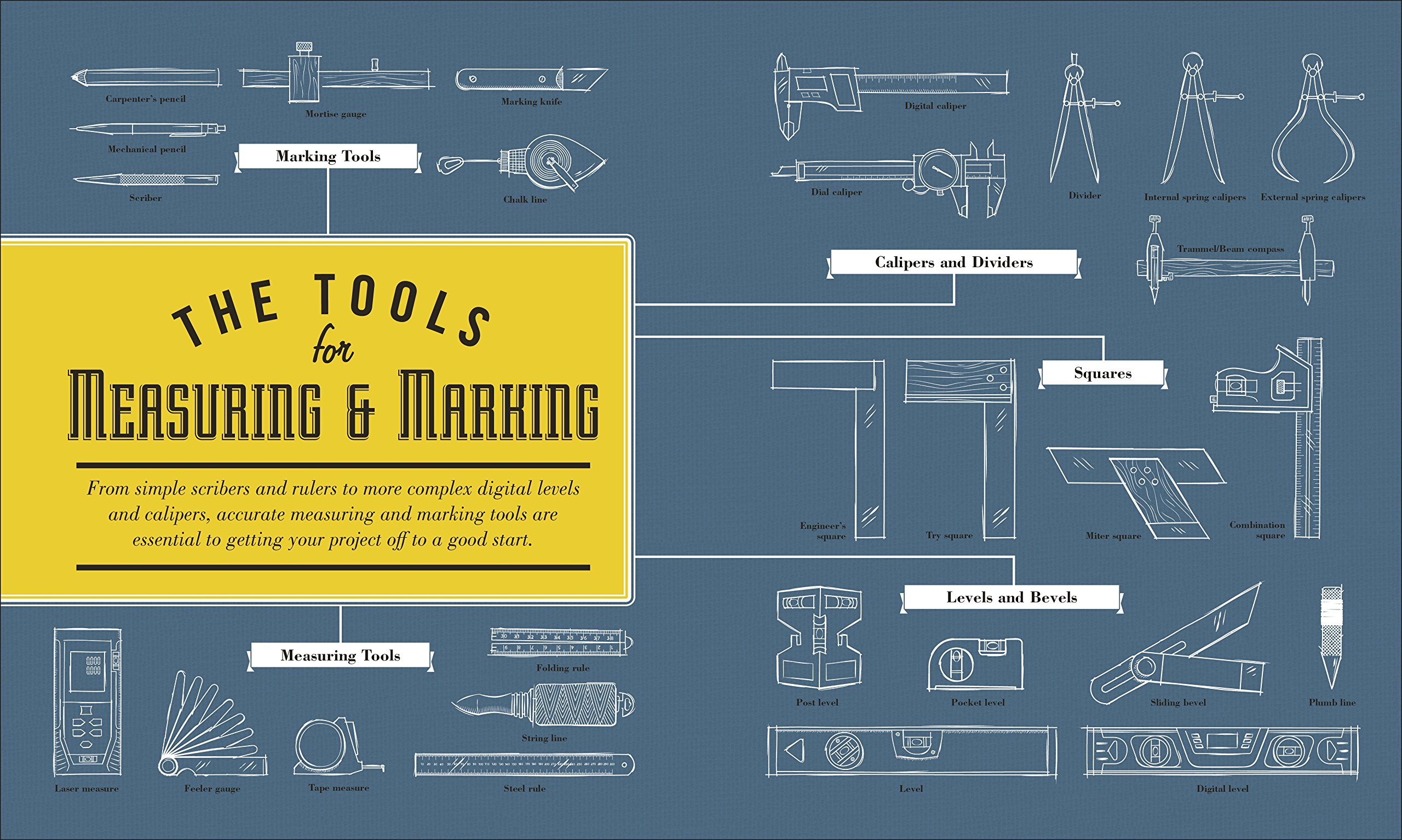 The Tool Book: A Tool Lover\'s Guide to Over 200 Hand Tools: Phil ...
