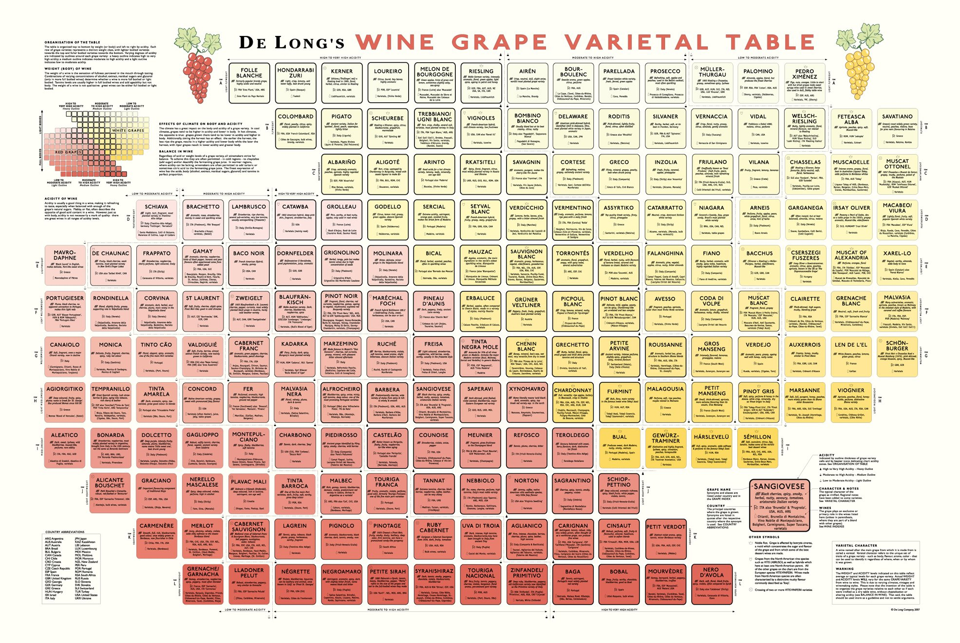 Image result for delong's wine grape varietal table