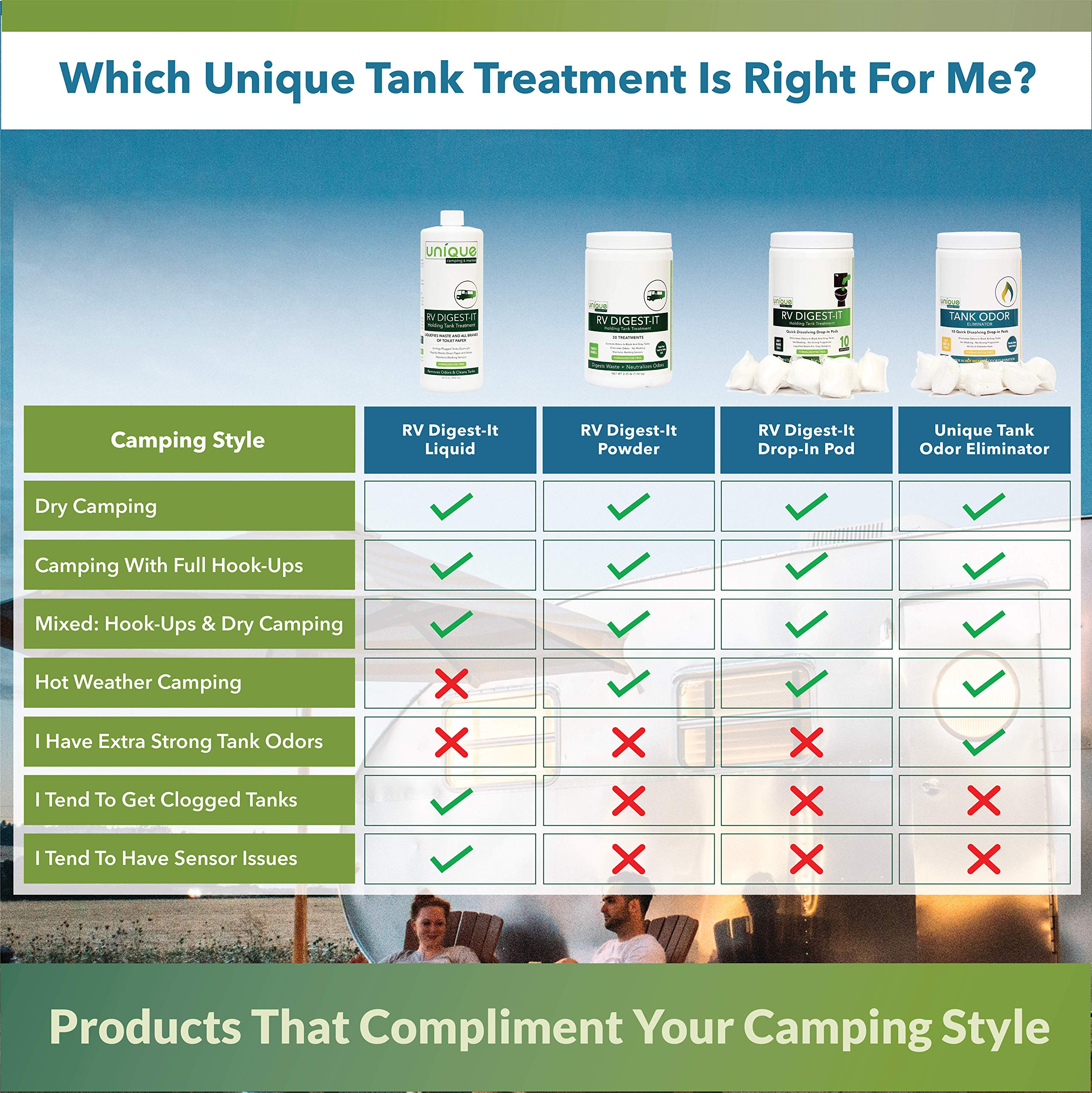 Unique RV Digest-IT Holding Tank Treatment – case of 4 one Gallon jugs by Unique Camping & Marine (Image #2)
