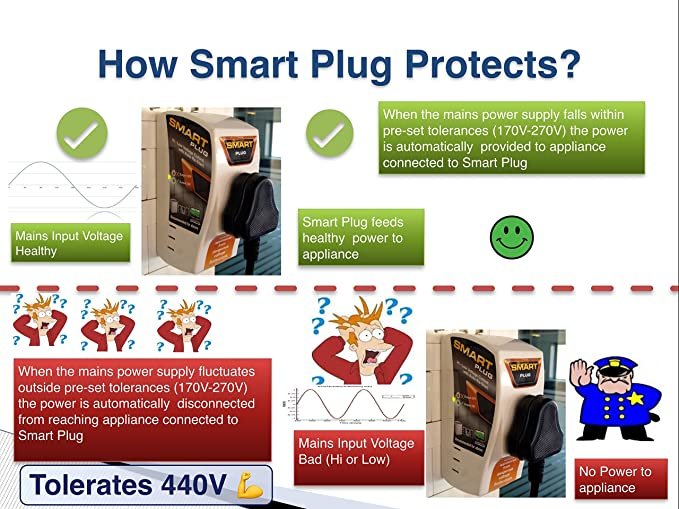 Smart Plug High Low Voltage Cutout/Protector Rated @ 16Amp with Surge  Protection Upto 4000 Volts