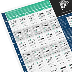 The Really Useful Guitar Poster - Learn Guitar, Music Theory & Music Composition with Our Fully Illustrated Scales, Chords & Circle of Fifths Chart - Perfect for Beginners - A1 Size - Folded Version