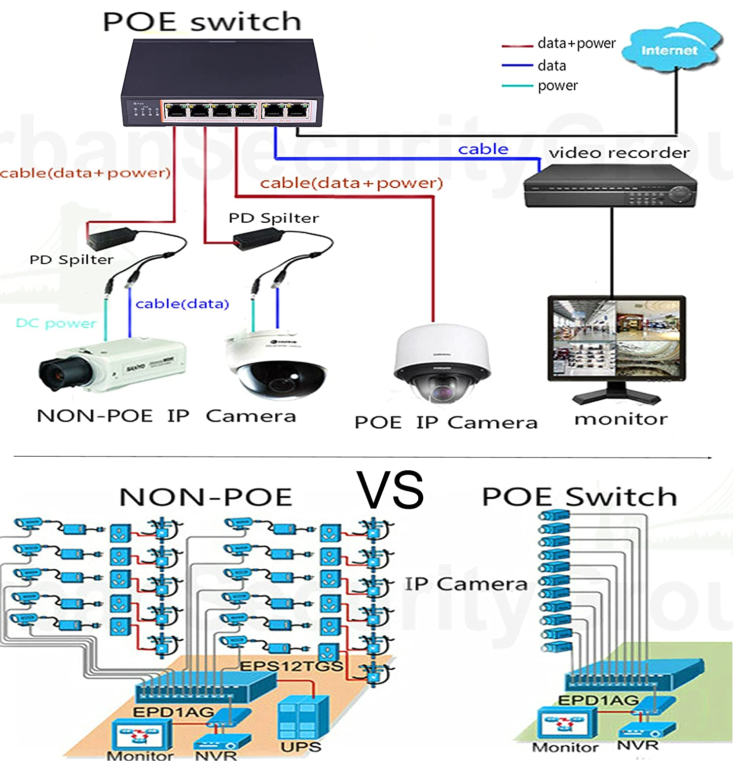 amazon usg ip cctv 6 port poe network switch 4x poe ports for network rack  wiring guide