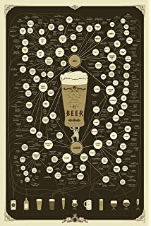 Amazon nmr 24155 periodic table of beer styles decorative beer types poster the very many varieties of beer by pop chart lab brown urtaz Image collections