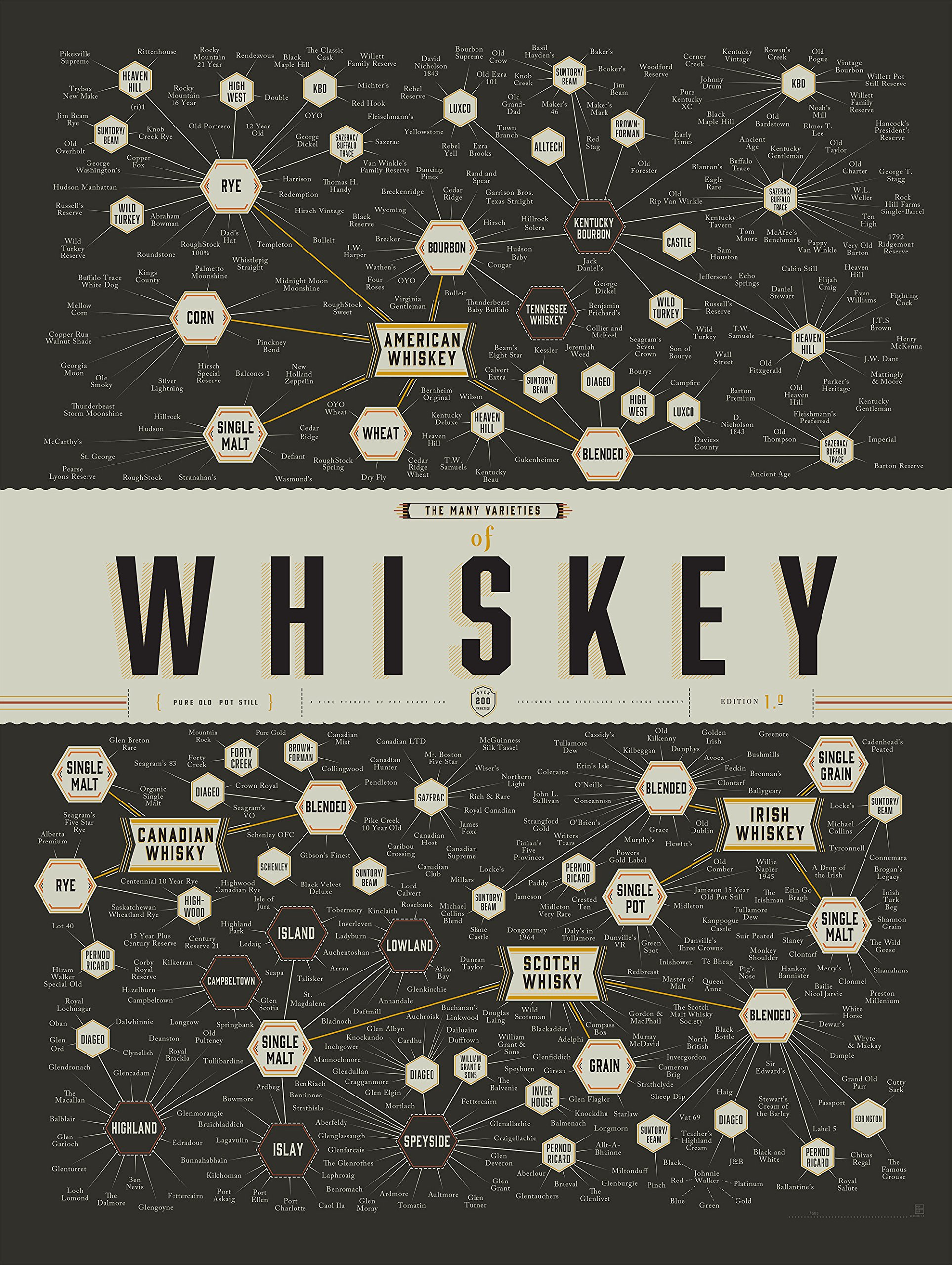 "Pop Chart Lab ""The Many Varieties of Whiskey Poster Print, 18"" x 24"", Multicolored - Unframed Edition--A spirited taxonomy of the ultimate amber elixir, this chart categorizes and distills all the major varieties of whiskey--from scotch to bourbon to single malt to moonshine 18 x 24 inches Packaged in a Pop Chart Test Tube - wall-art, living-room-decor, living-room - 91szFr9gjGL -"