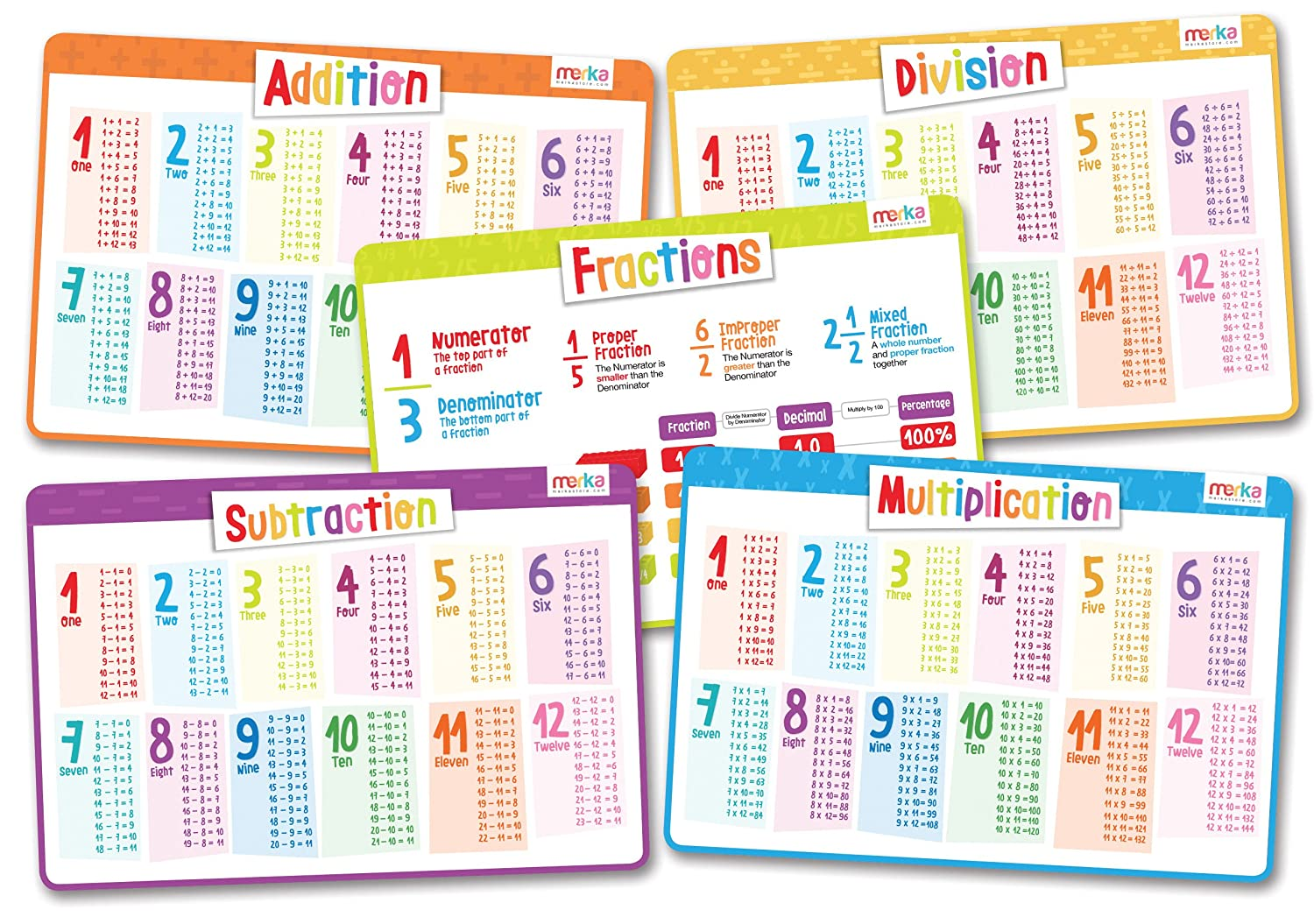 merka Educational Kids Placemats Math Set of 5 Includes Fractions Multiplication Division Subtraction Addition Non Slip Washable