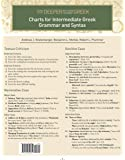 Charts for Intermediate Greek Grammar and Syntax: A Quick Reference Guide to Going Deeper with New Testament Greek