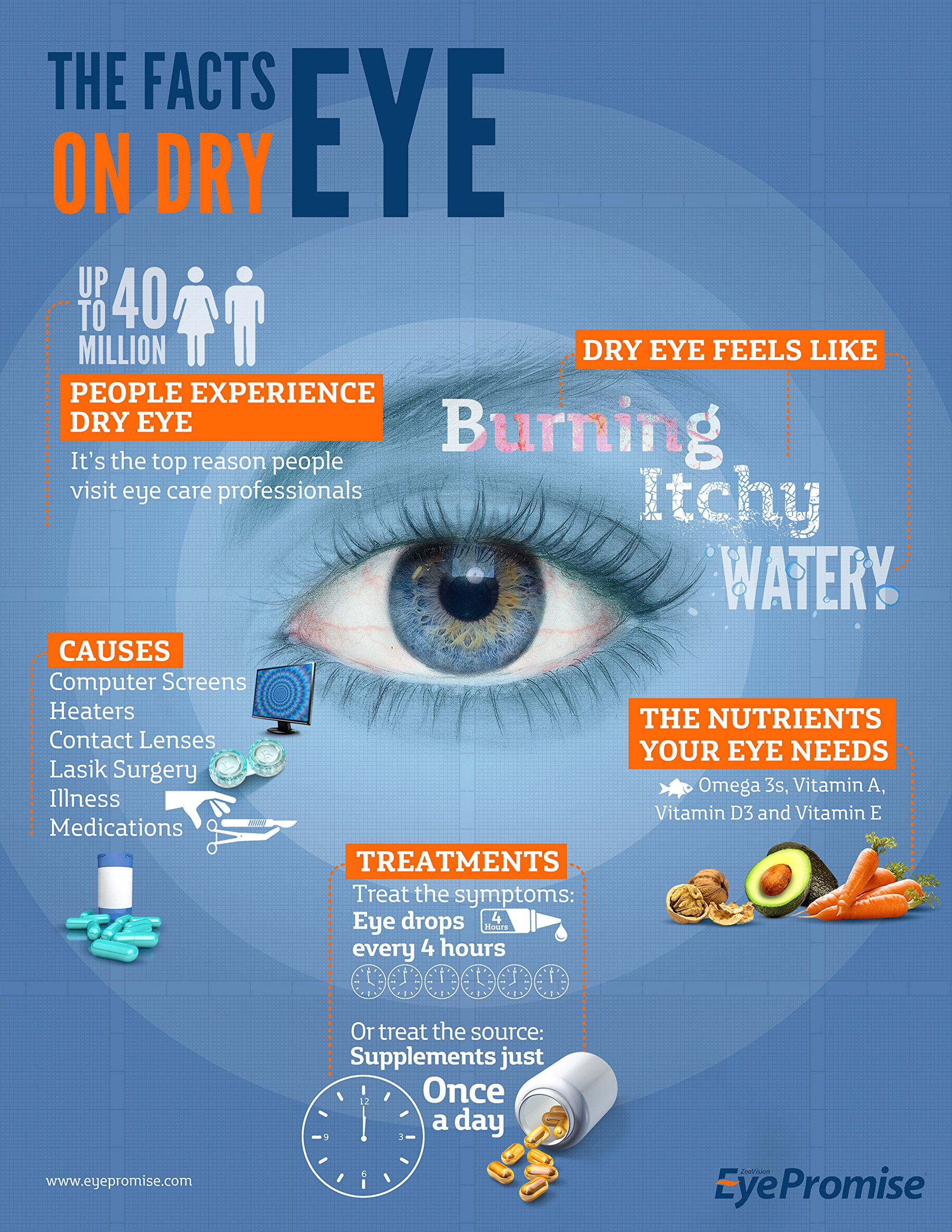 EyePromise EZ Tears Eye Vitamin - Occasional Dry Eye Relief Supplement - Omega-3s and 8 Other Soothing Ingredients by EyePromise