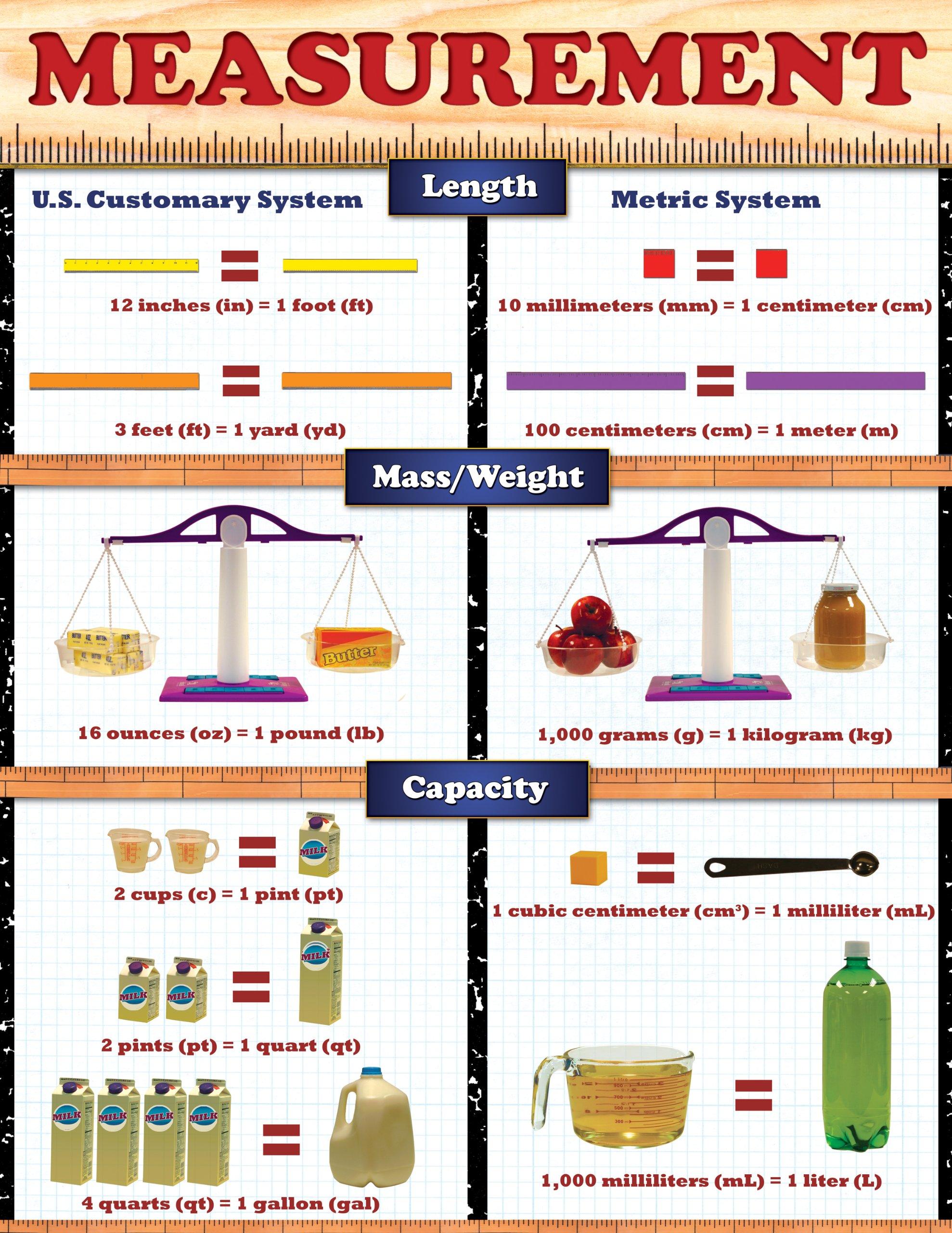 messurment chart: Measurement cheap chart cheap charts school specialty