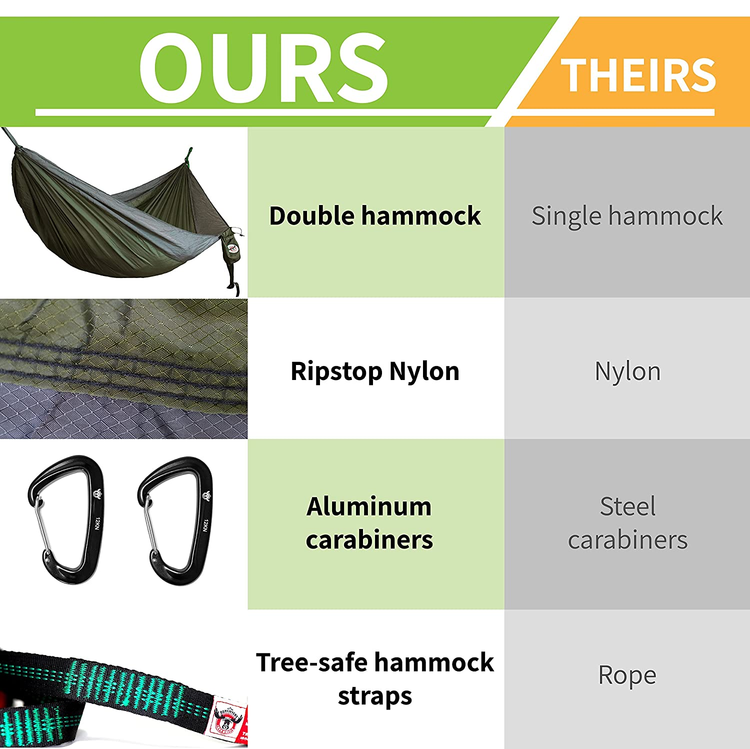 12KN Wiregate Carabiners and Heavy-Duty Tree Straps Iron Moose Outfitters Outdoor Double Camping Hammock Gear Set By includes Tear Resistant Rip-Stop Nylon Hammock fits two person