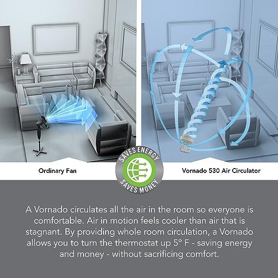 Amazon.com: Vornado CR1-0073-25 530 Small Whole Room Air Circulator on