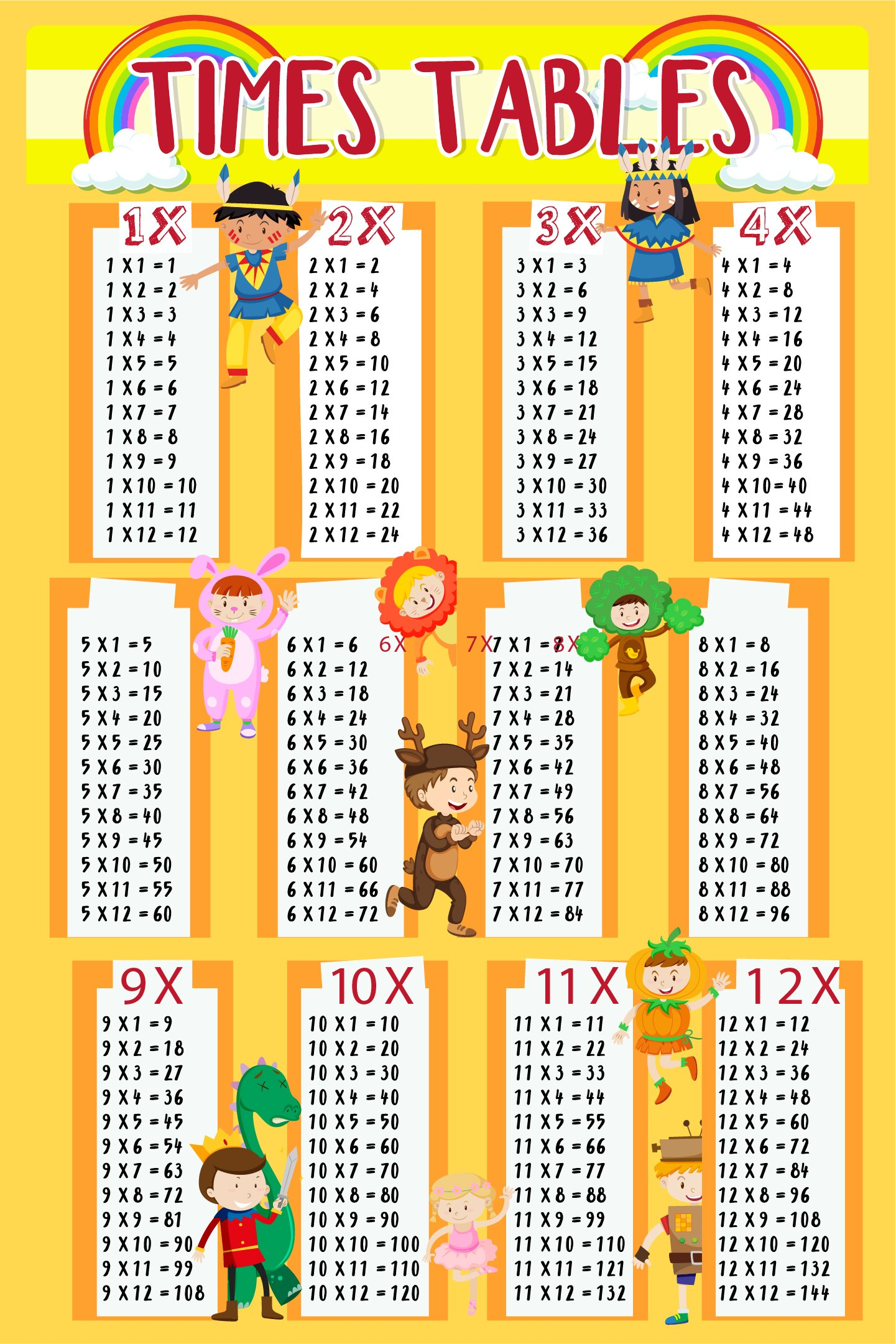 EzPosterPrints - Times Table Educational Posters - Poster Printing ...
