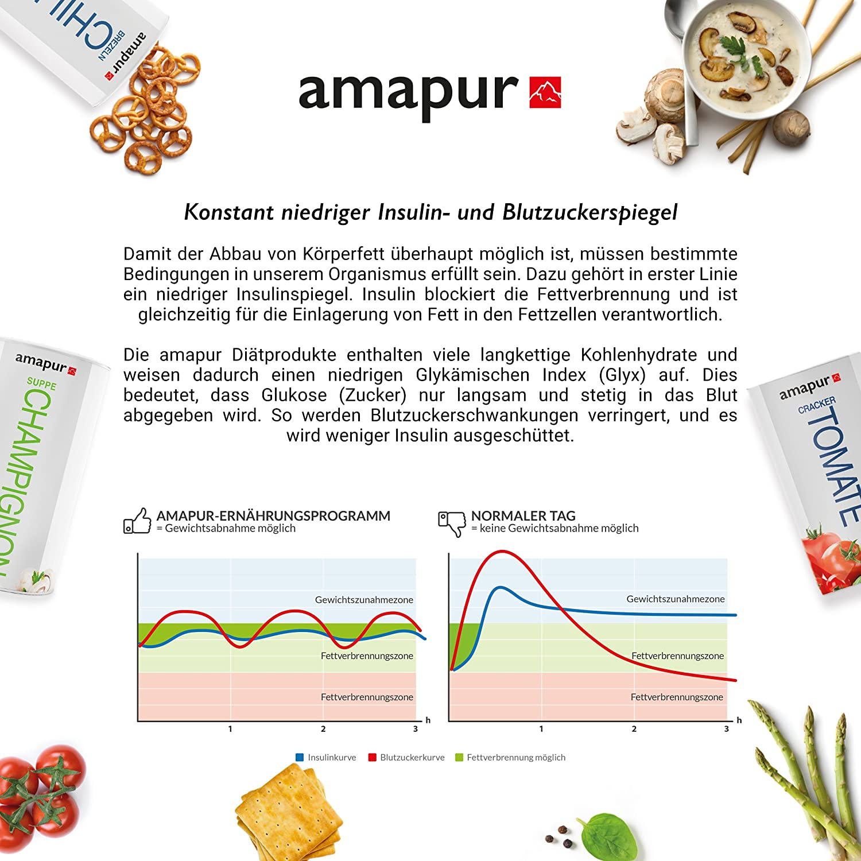 abnehmen amapur