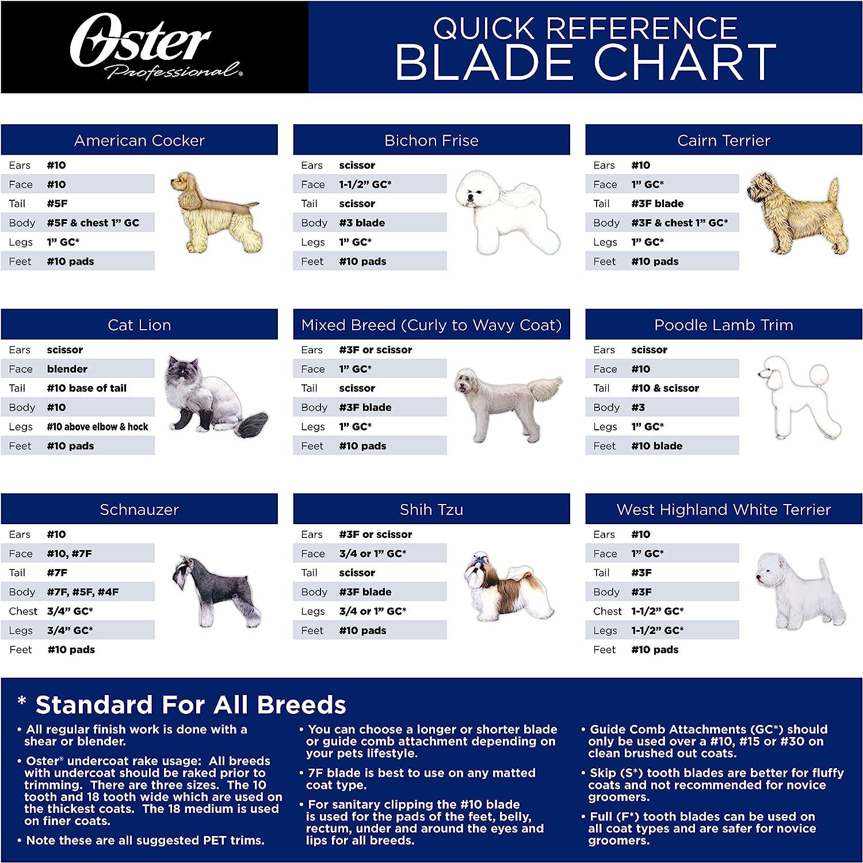Amazon.com: Oster Lucky Nº 9 Cat Blades, el tamaño 30: Mascotas