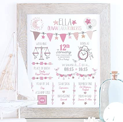 Personalised Birth Print for Babies – Baby Boy & Girl Name Frame – Custom Made Children