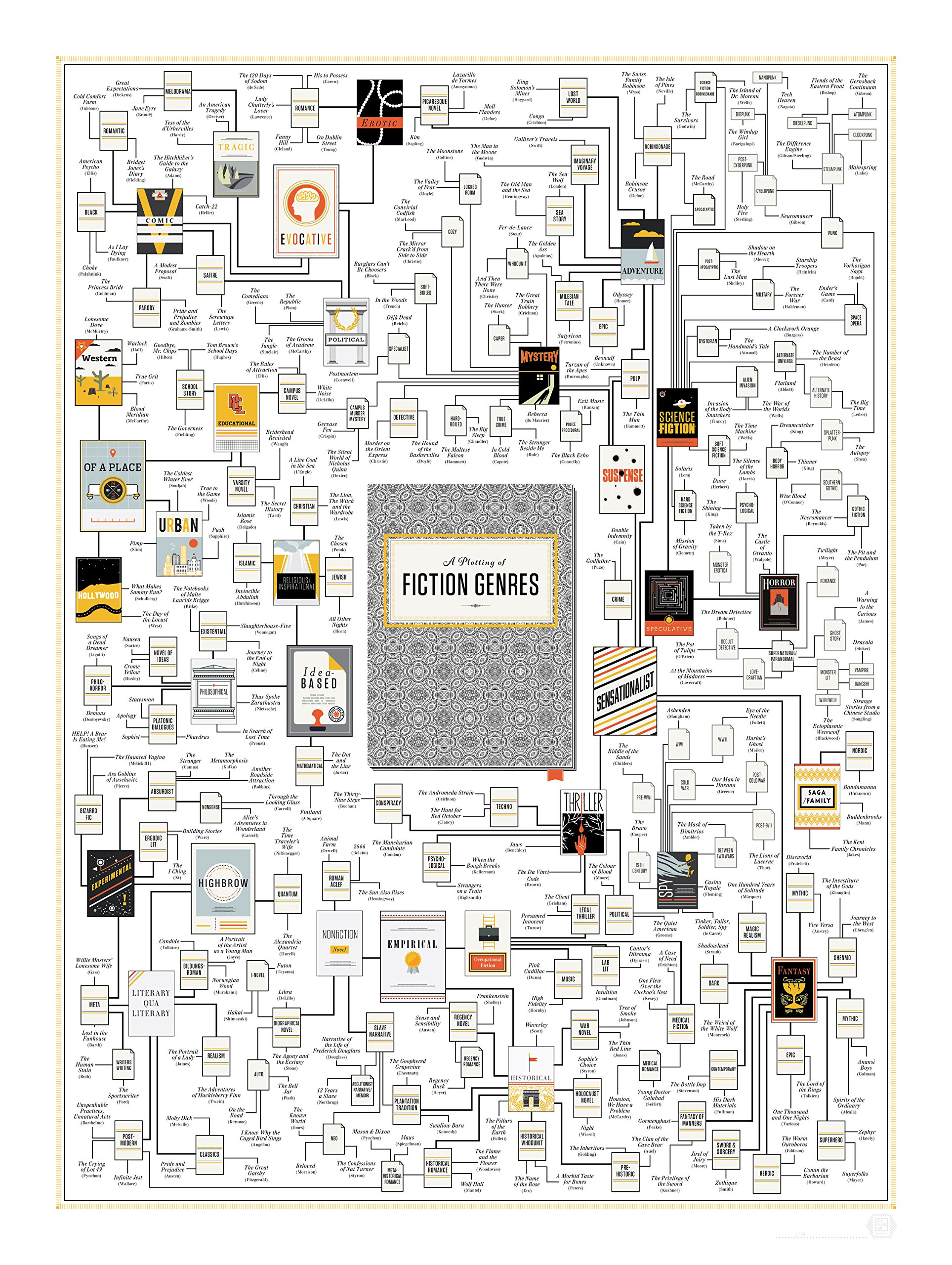 Pop Chart Lab A Plotting of Fiction Genres Poster Print, 18'' x 24'', Multicolored