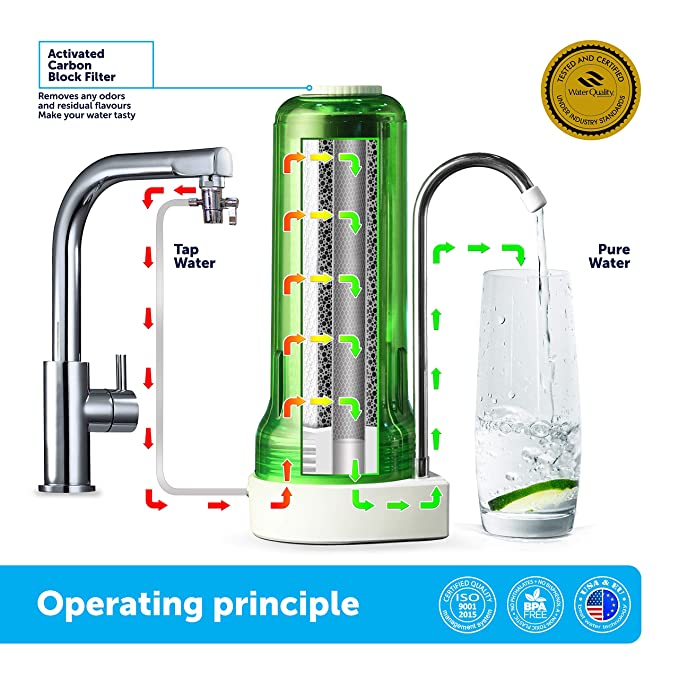 Ecosoft Countertop Water Filter System for Faucet Mount with Extra  Filtration Cartridge - Green