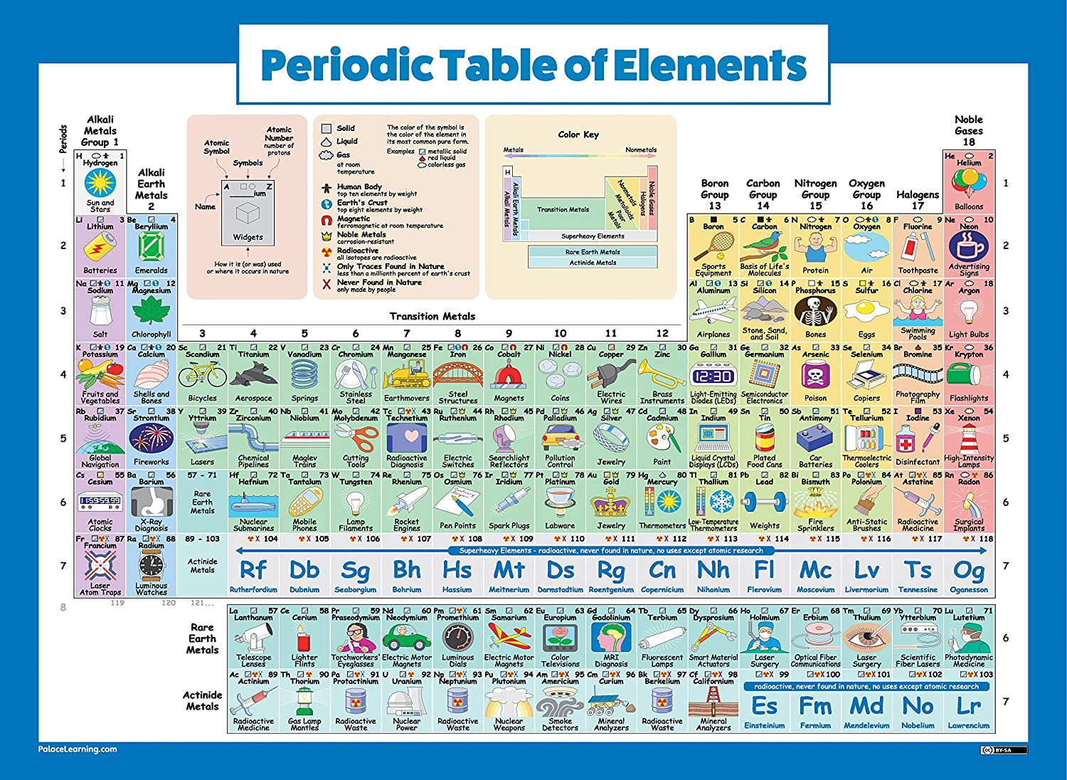 Amazon.com: Periodic Table of Elements Poster For Kids - LAMINATED ...