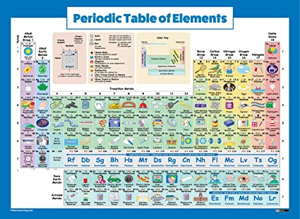 Amazon periodic table of elements poster for kids laminated periodic table of elements poster for kids laminated 2018 science chemistry chart for urtaz Gallery
