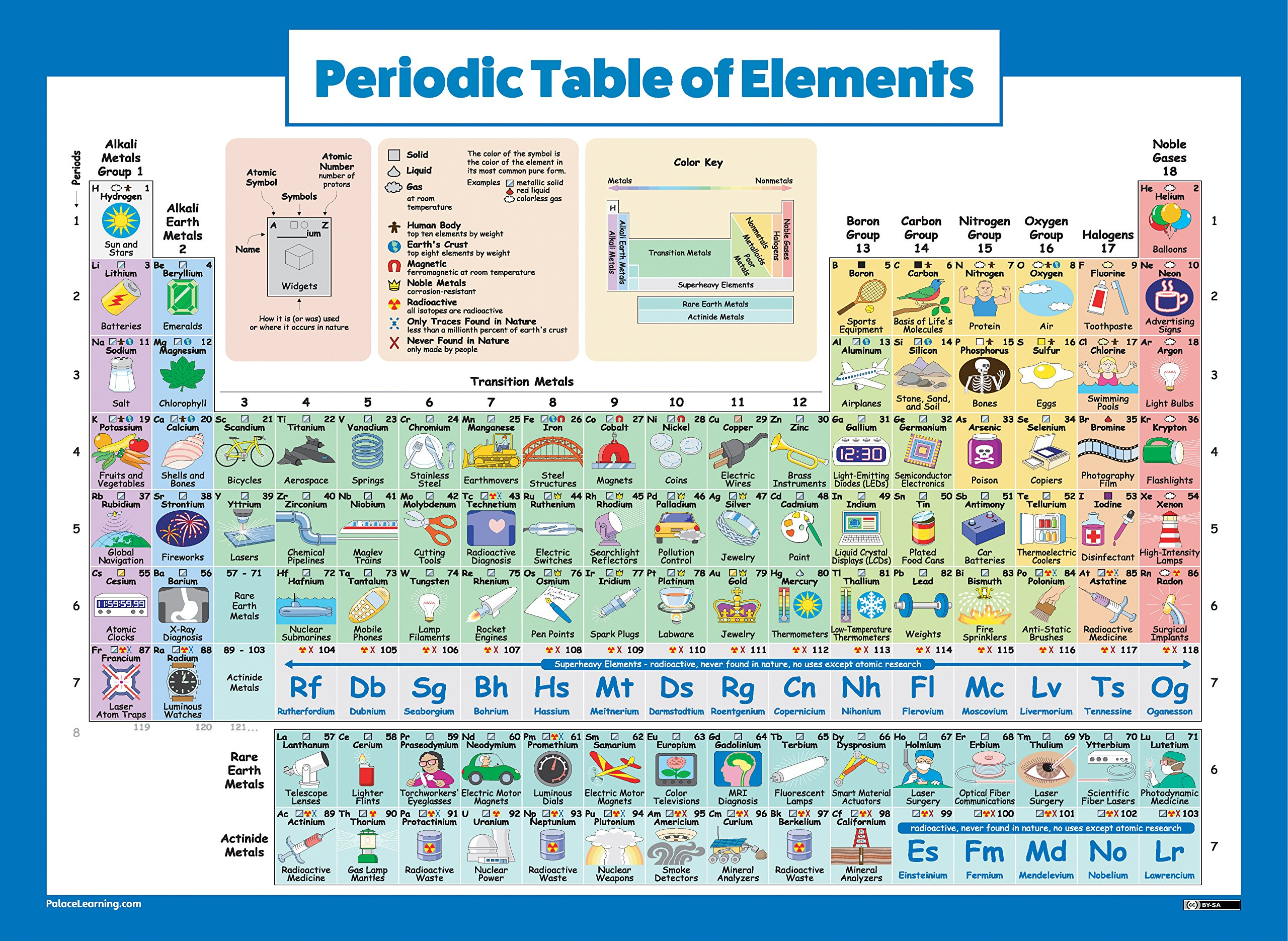 Periodic Table of Elements Poster For Kids - LAMINATED - 2018 Science & Chemistry Chart for Classroom (18 x 24)