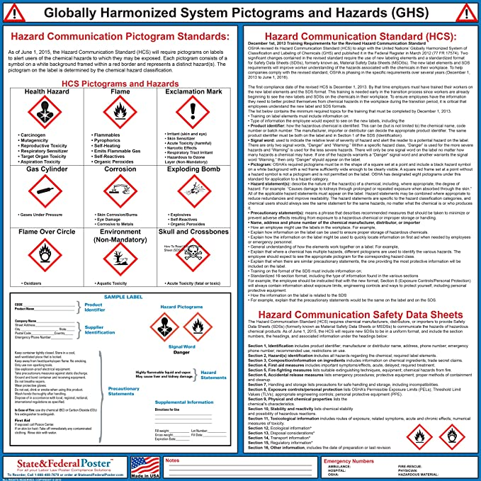 Amazon.com : Globally Harmonized System Pictograms and Hazards (GHS ...