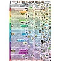 British History Timeline (Poster)