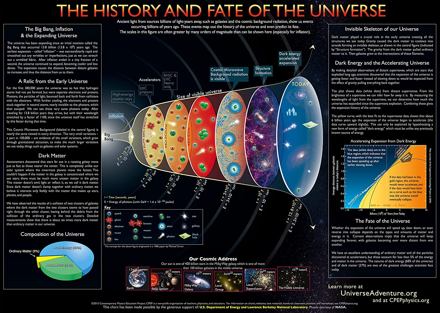 Universe II Chart (59' x 42') Contemporary Physics Education Project - CPEP