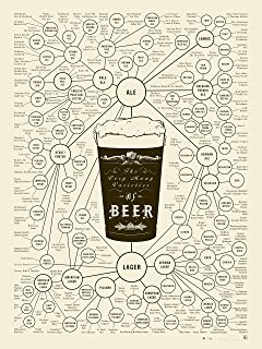 Amazon nmr 24155 periodic table of beer styles decorative beer types poster the very many varieties of beer by pop chart lab cream urtaz Image collections