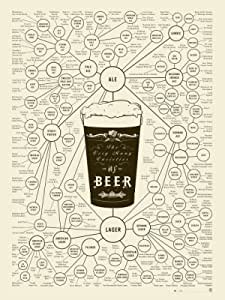 Beer Types Poster - The Very Many Varieties of Beer by Pop Chart - Cream / 18x24