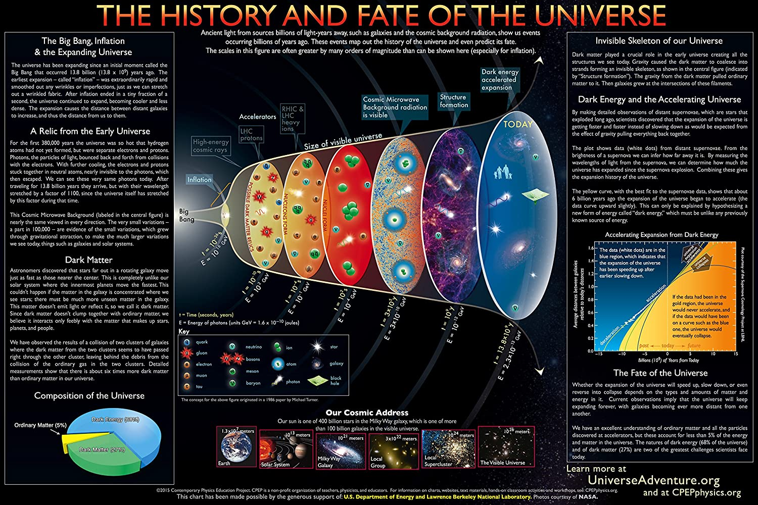 History And Fate Of The Universe Ii Poster 30 X 21 Amazon Com Industrial Scientific