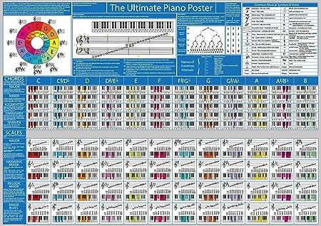 Póster con información para piano (en inglés) con tabla de ...