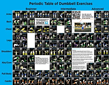 Amazon.com : Dumbbell Exercise Poster (Large): Periodic Table of ...