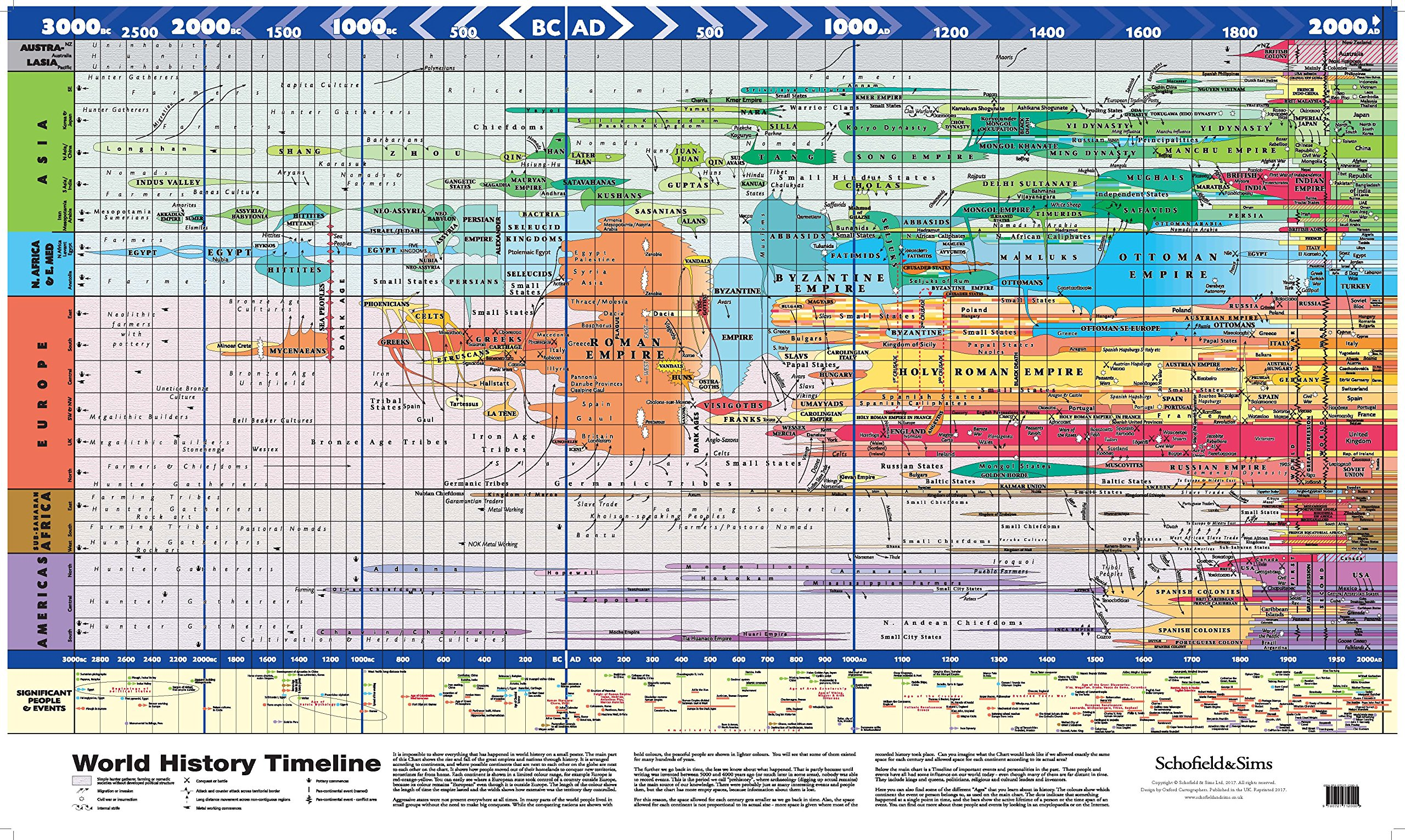 amazon super jumbo world history timeline poster schofield