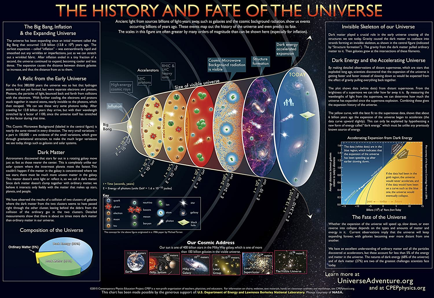 30 Universe II Charts (16' x 11') Contemporary Physics Education Project - CPEP