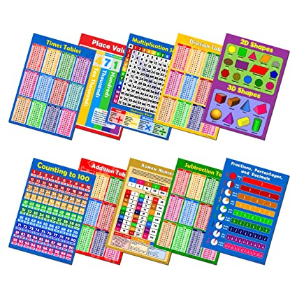 Sumbox Multiplication Square Educational Times Tables Maths Poster