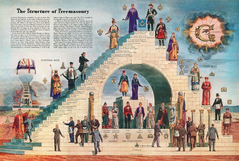 Antique Masonic Print
