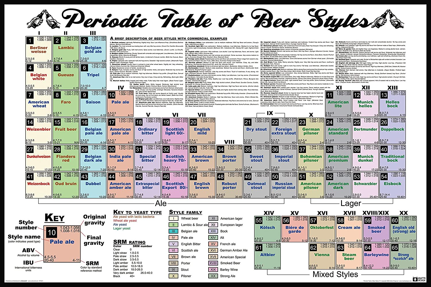 Amazon periodic table of beer styles alcohol booze table amazon periodic table of beer styles alcohol booze table novelty drinking college humor poster print 24x36 posters prints gamestrikefo Gallery