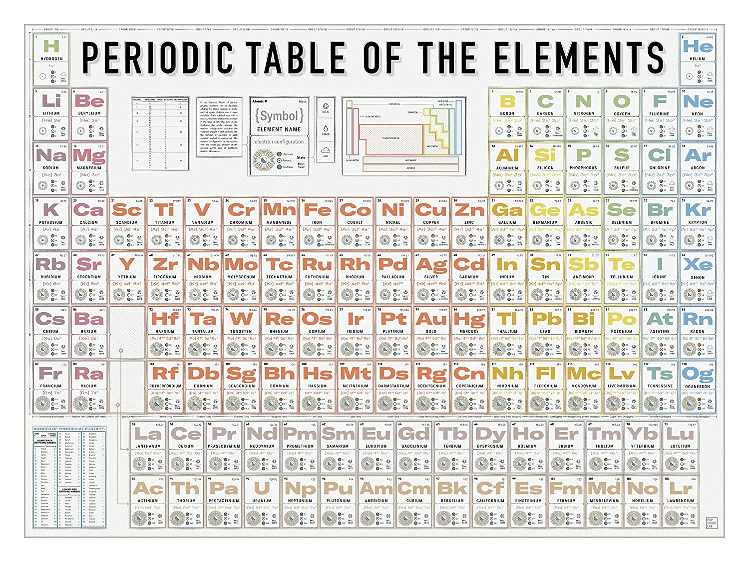 """science Periodic Table of Elements vintage Art 24/""""x18/"""" print antique"""