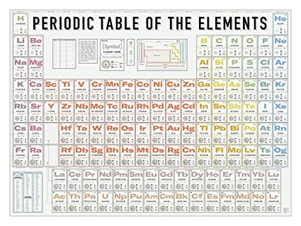 Pop Chart Periodic Table Of The Elements Poster