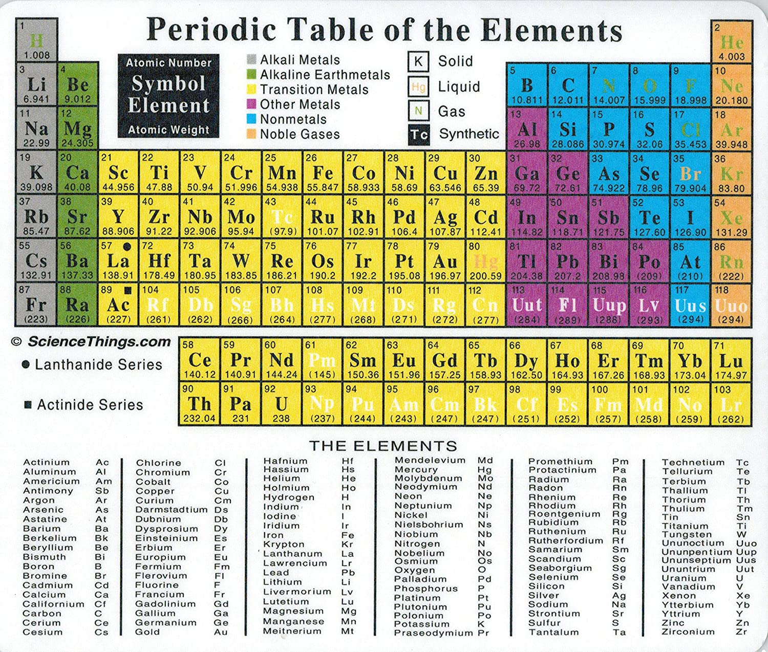 Amazon periodic table mousepad industrial scientific gamestrikefo Image collections