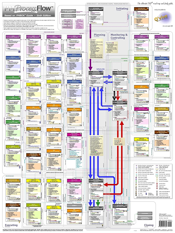 "Amazon.com: Project Management PM Process Flow PMBOK6 Oversized Wall Chart  (34.5"" x 46""): Industrial & Scientific"