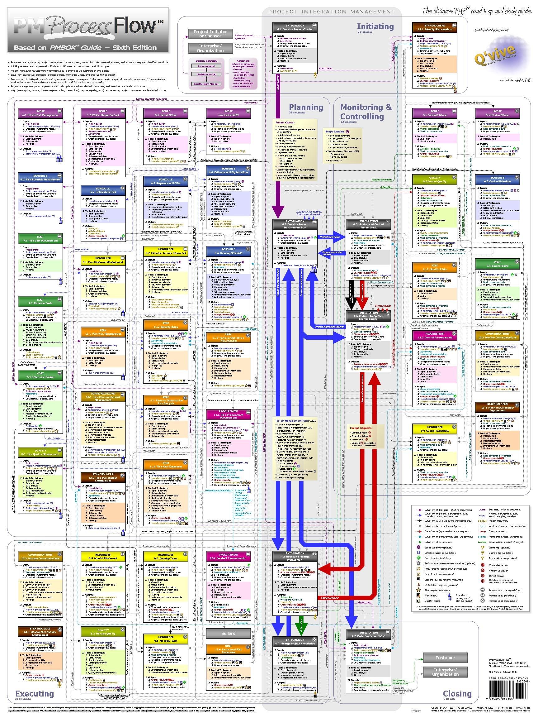 Amazon com: Project Management PM Process Flow - The