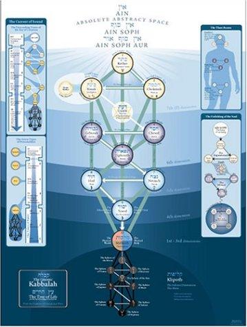 Kabbalah Tree of Life & Klipoth Tree of Death – Illuminati ... |Gnostic Kabbalah